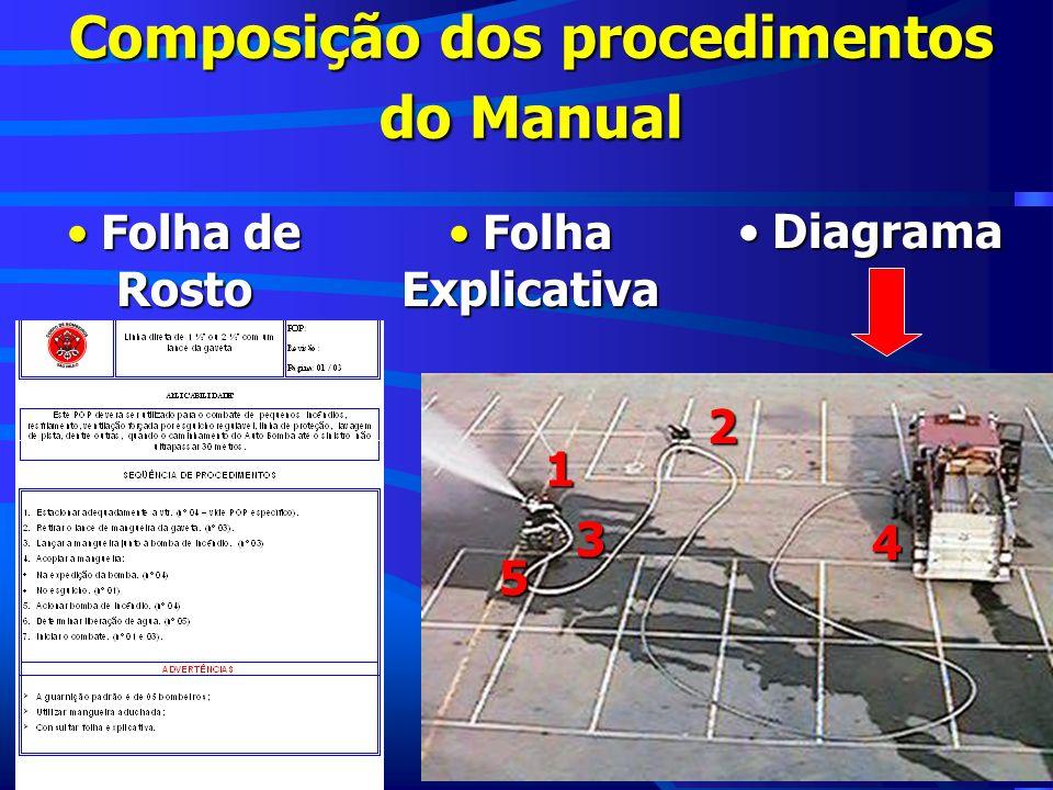 Composição dos procedimentos do Manual