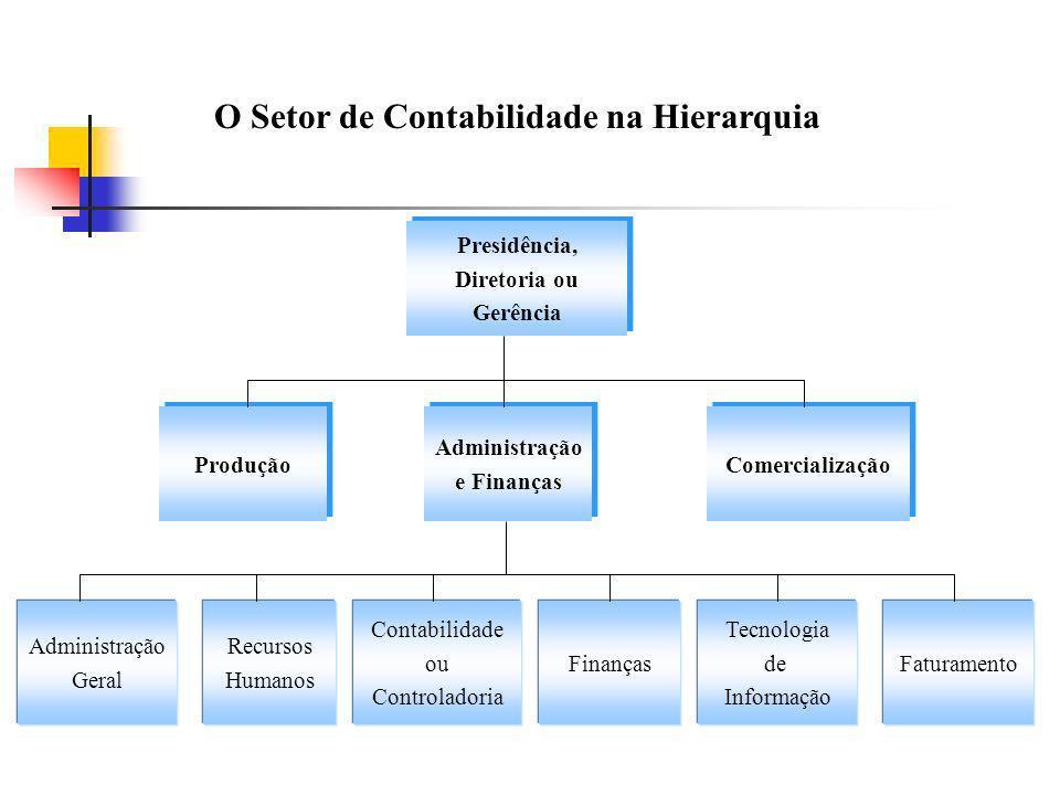 O Setor de Contabilidade na Hierarquia