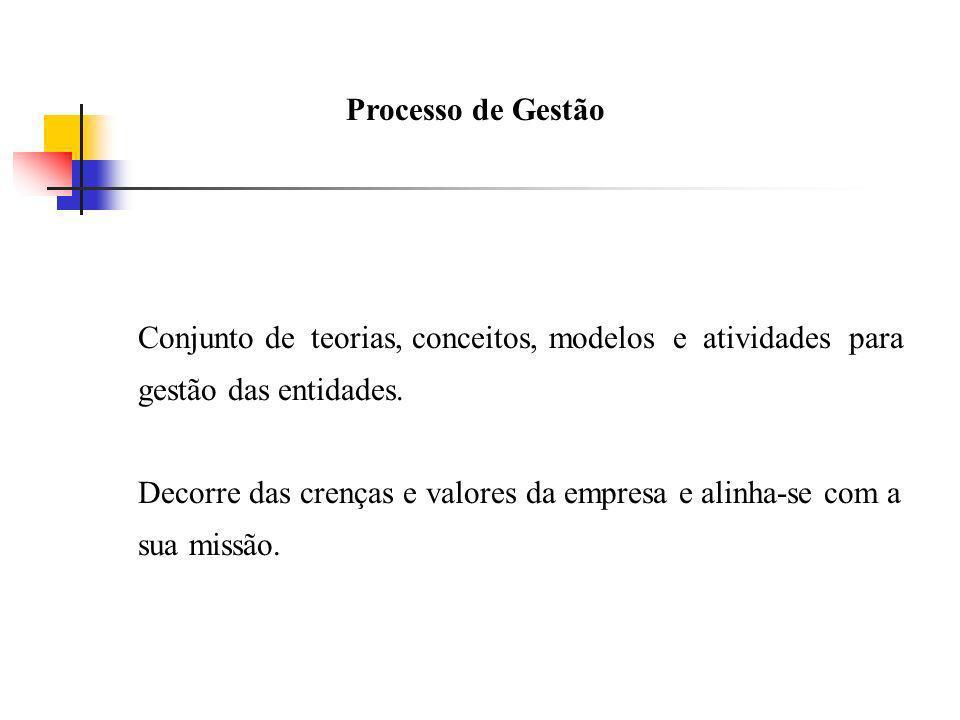 Processo de Gestão Conjunto de teorias, conceitos, modelos e atividades para. gestão das entidades.