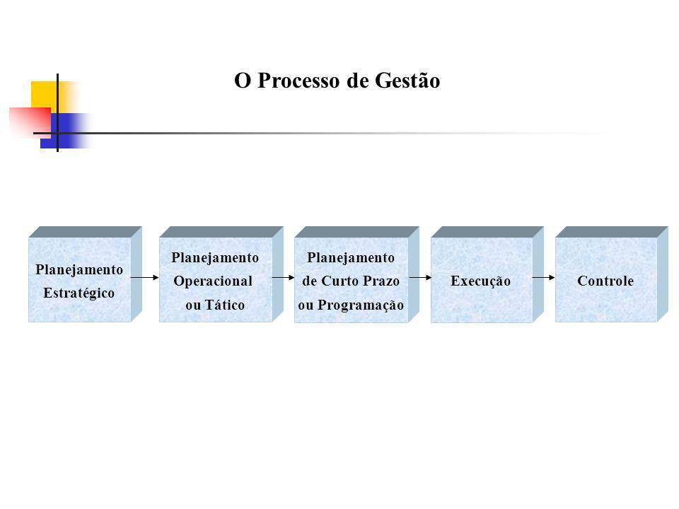 O Processo de Gestão Planejamento Estratégico Operacional ou Tático