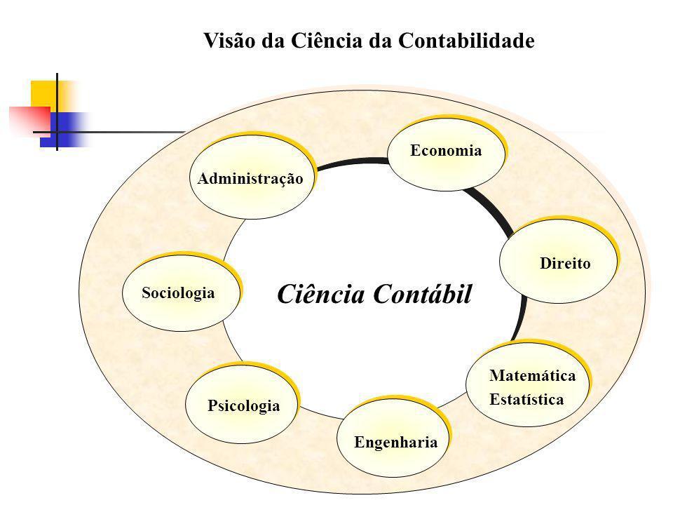 Ciência Contábil Visão da Ciência da Contabilidade Economia