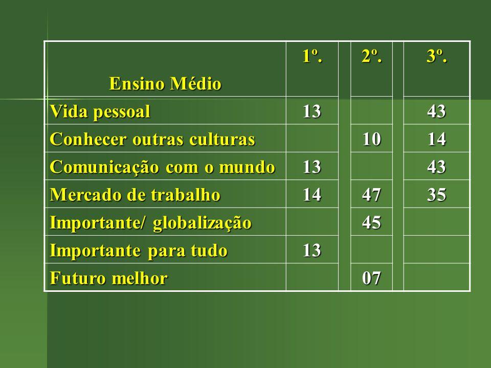 Ensino Médio 1º. 2º. 3º. Vida pessoal. 13. 43. Conhecer outras culturas. 10. 14. Comunicação com o mundo.