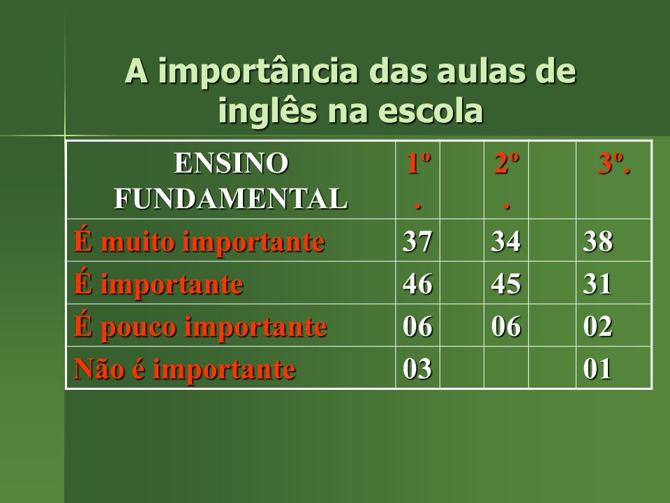A importância das aulas de inglês na escola