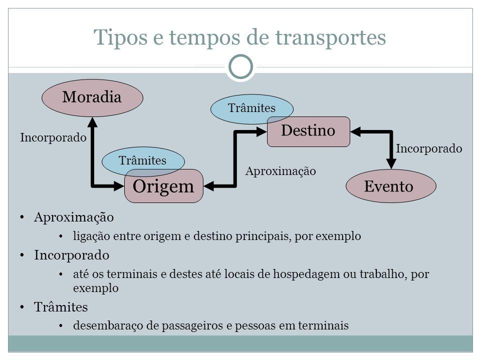 Tipos e tempos de transportes