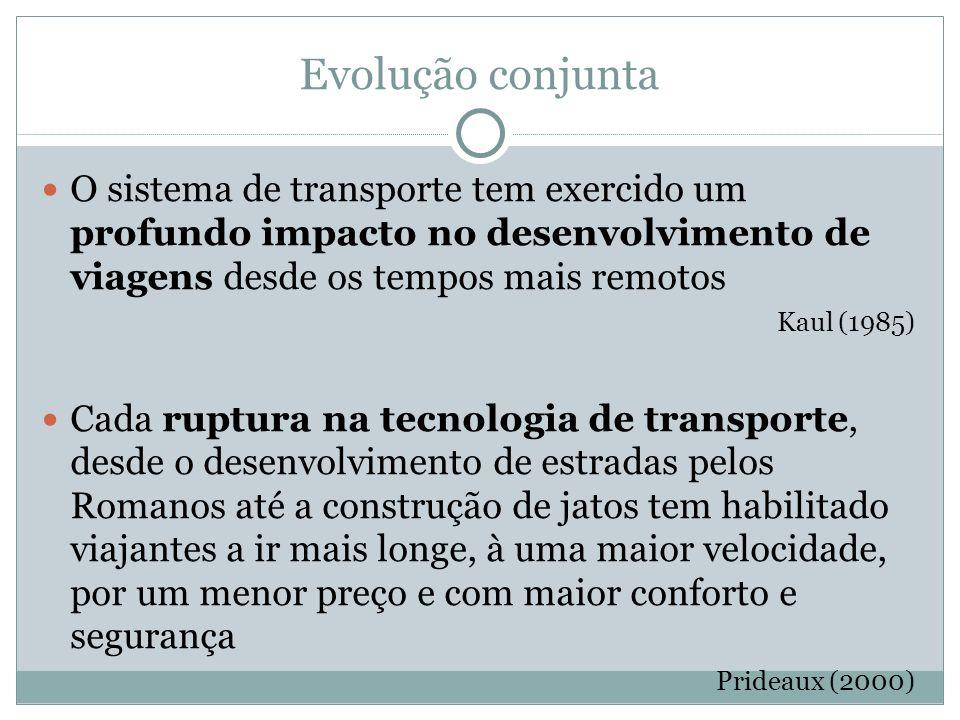 Evolução conjunta O sistema de transporte tem exercido um profundo impacto no desenvolvimento de viagens desde os tempos mais remotos.