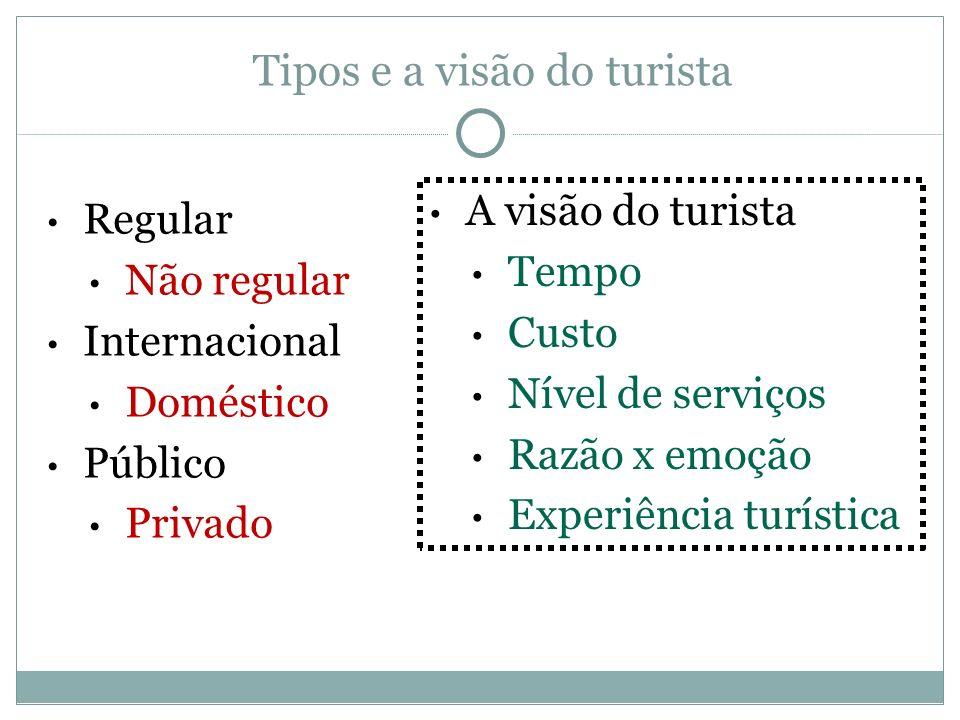 Tipos e a visão do turista
