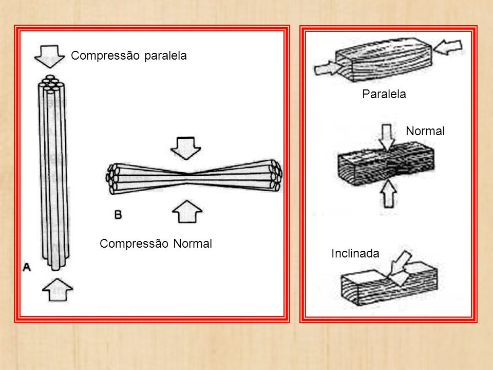 Compressão paralela Paralela Normal Compressão Normal Inclinada