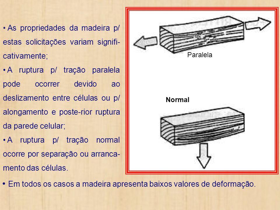 Em todos os casos a madeira apresenta baixos valores de deformação.