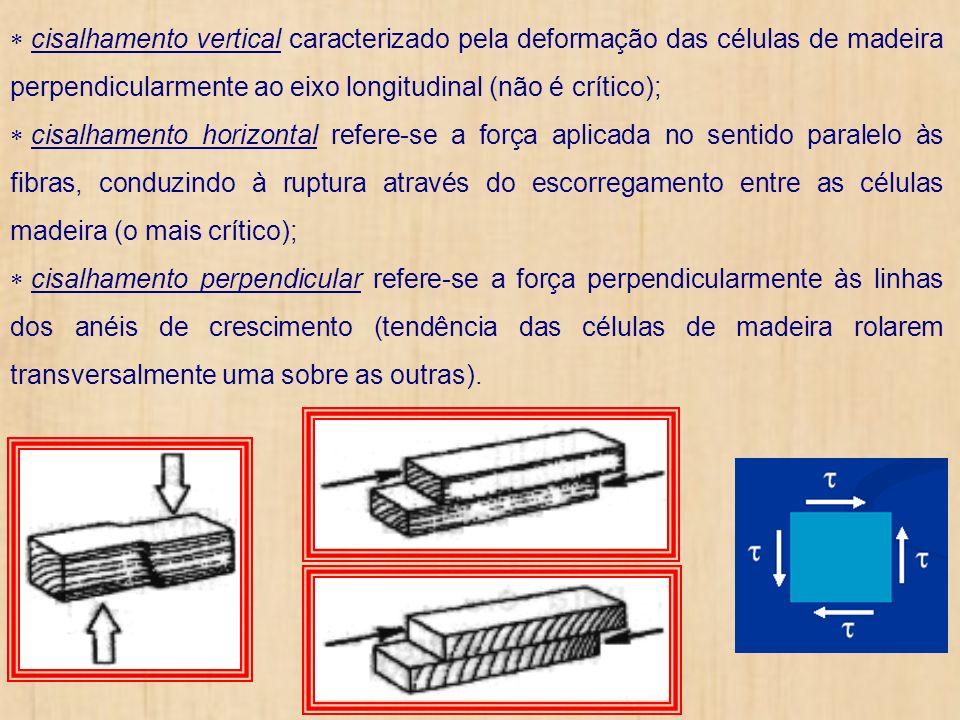cisalhamento vertical caracterizado pela deformação das células de madeira perpendicularmente ao eixo longitudinal (não é crítico);