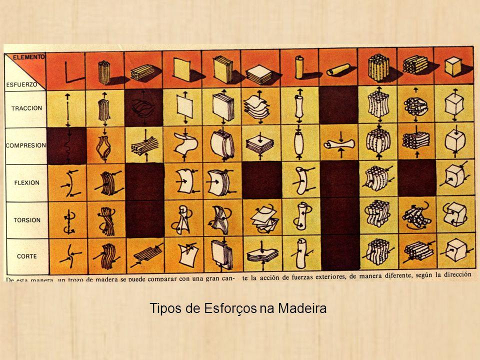 Tipos de Esforços na Madeira