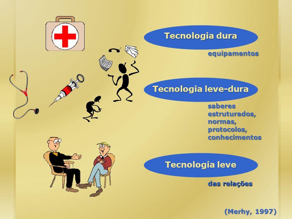 Tecnologia dura Tecnologia leve-dura Tecnologia leve