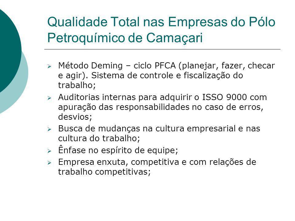 Qualidade Total nas Empresas do Pólo Petroquímico de Camaçari