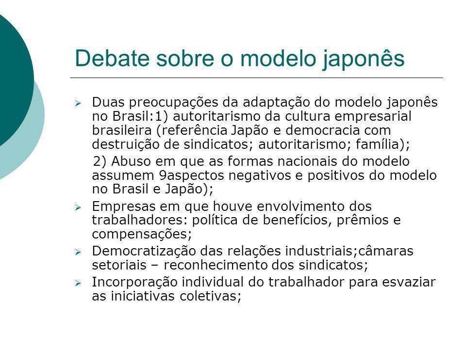 Debate sobre o modelo japonês
