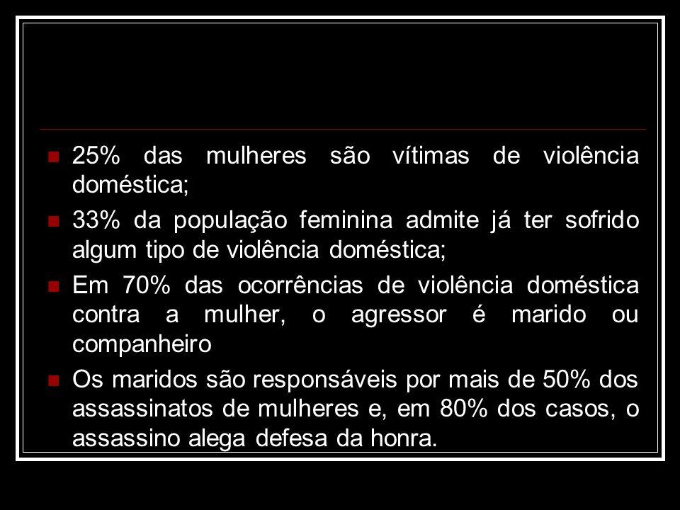 25% das mulheres são vítimas de violência doméstica;
