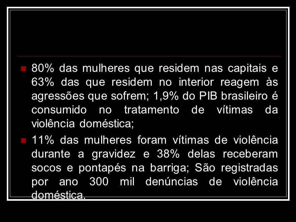 80% das mulheres que residem nas capitais e 63% das que residem no interior reagem às agressões que sofrem; 1,9% do PIB brasileiro é consumido no tratamento de vítimas da violência doméstica;