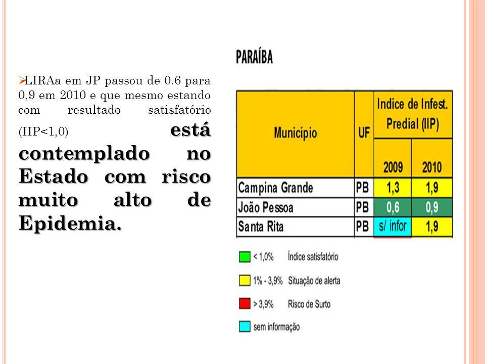 LIRAa em JP passou de 0.6 para 0,9 em 2010 e que mesmo estando com resultado satisfatório (IIP<1,0) está contemplado no Estado com risco muito alto de Epidemia.