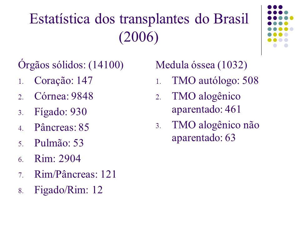 Estatística dos transplantes do Brasil (2006)