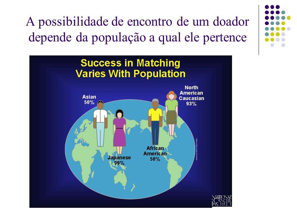 A possibilidade de encontro de um doador depende da população a qual ele pertence