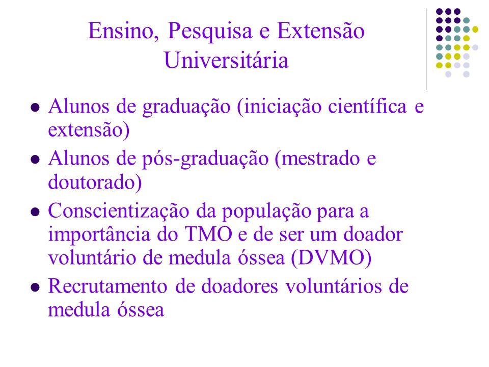 Ensino, Pesquisa e Extensão Universitária