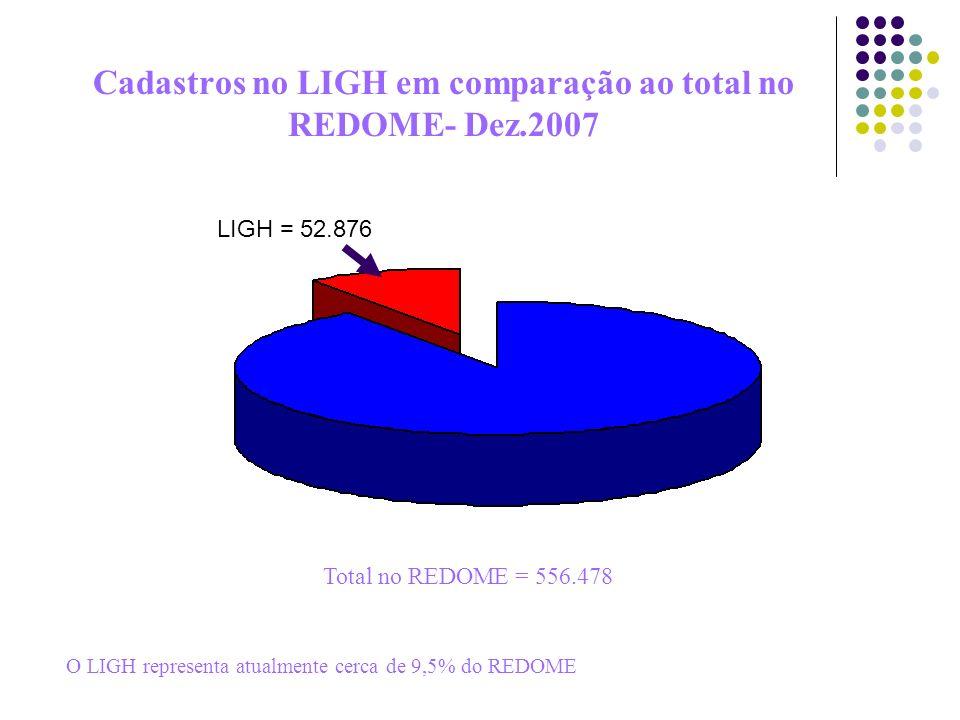 Cadastros no LIGH em comparação ao total no REDOME- Dez.2007