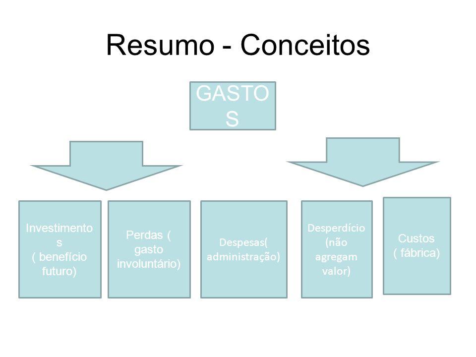Resumo - Conceitos GASTOS Custos ( fábrica) Investimentos