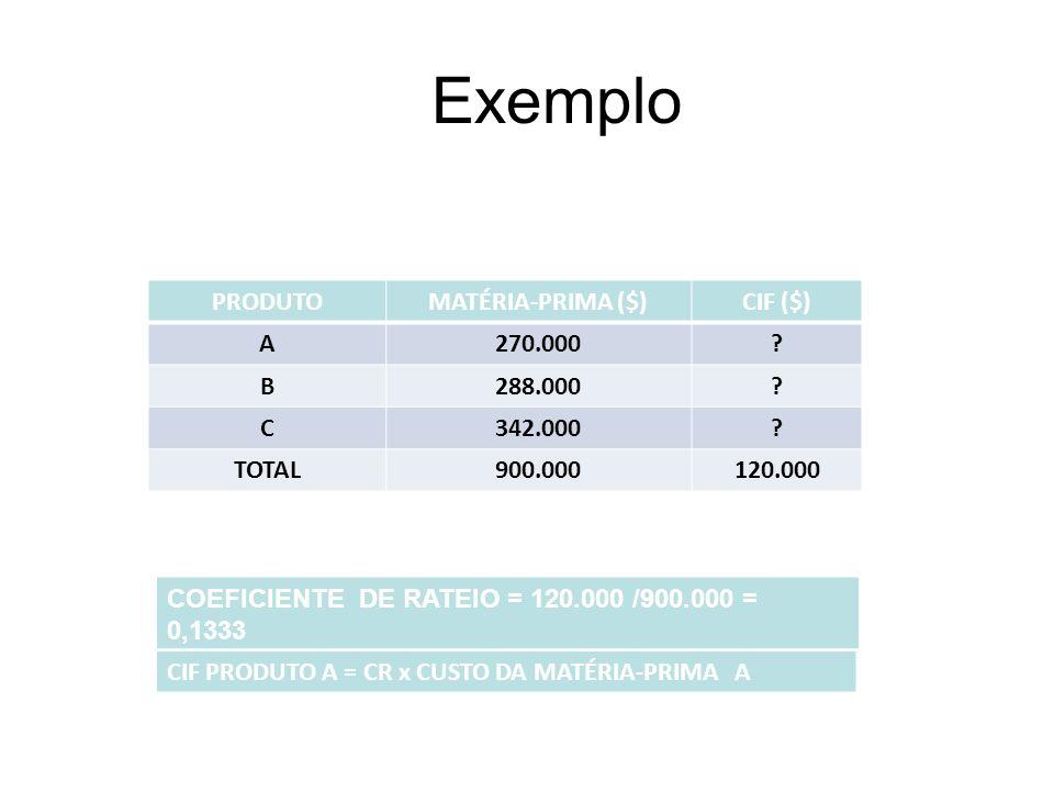 Exemplo PRODUTO MATÉRIA-PRIMA ($) CIF ($) A 270.000 B 288.000 C