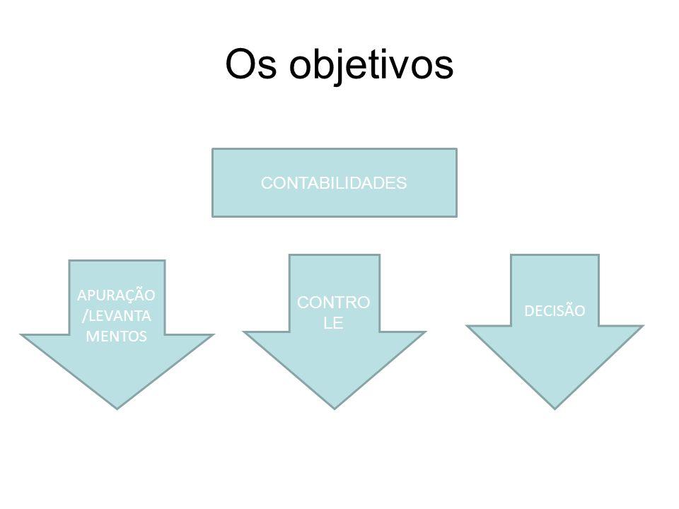 APURAÇÃO/LEVANTAMENTOS