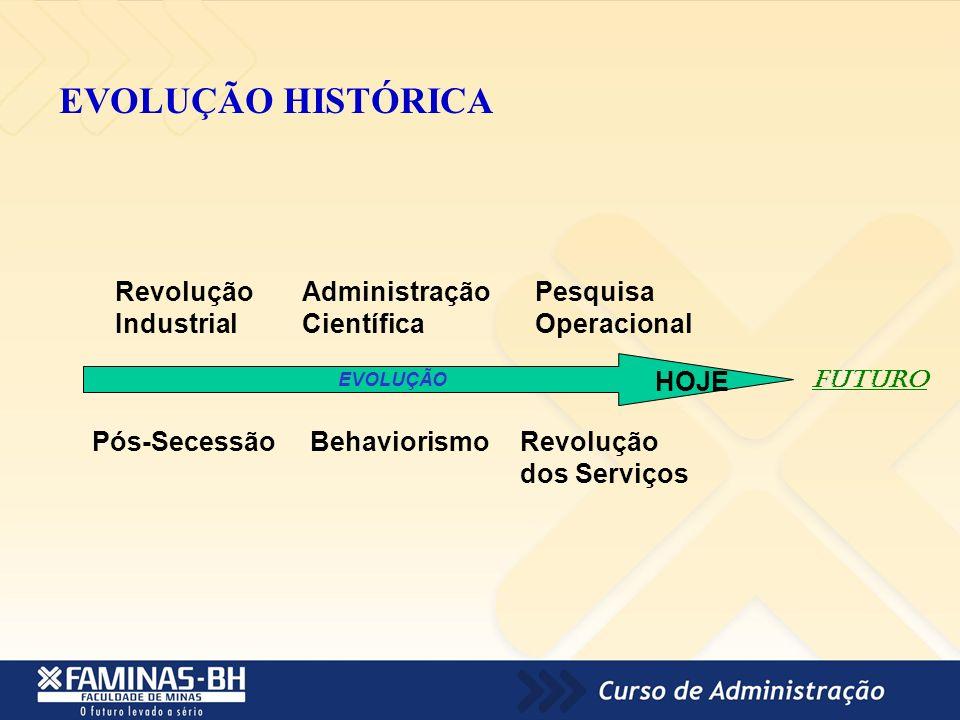 EVOLUÇÃO HISTÓRICA Revolução Industrial Administração Científica