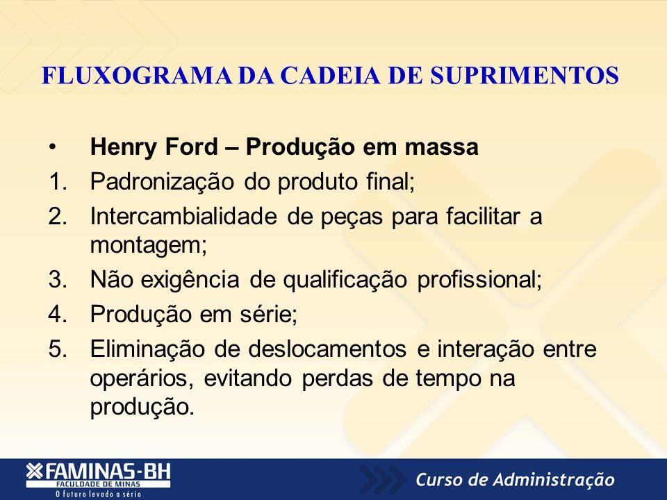 FLUXOGRAMA DA CADEIA DE SUPRIMENTOS