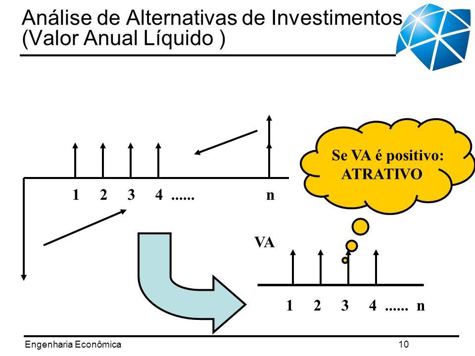 Análise de Alternativas de Investimentos (Valor Anual Líquido )