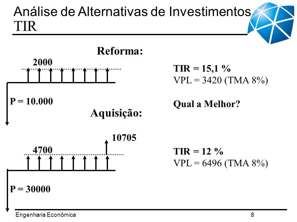 Análise de Alternativas de Investimentos TIR