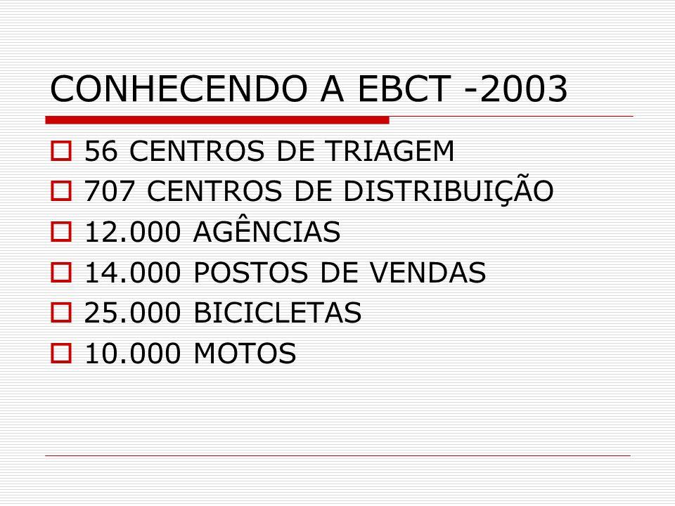 CONHECENDO A EBCT -2003 56 CENTROS DE TRIAGEM