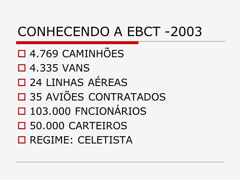 CONHECENDO A EBCT -2003 4.769 CAMINHÕES 4.335 VANS 24 LINHAS AÉREAS