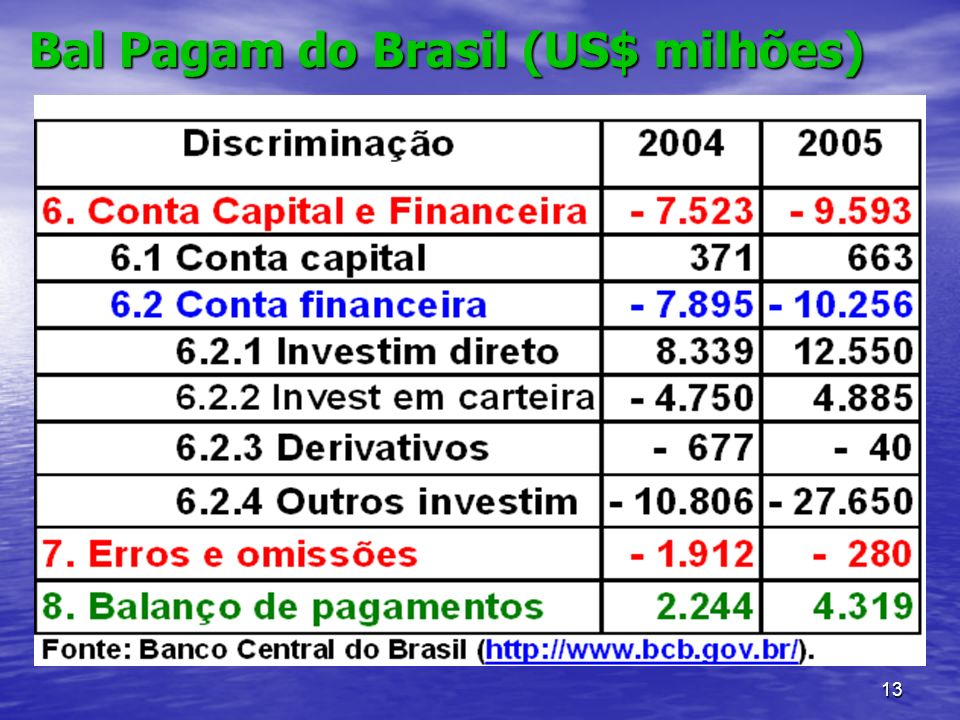 Bal Pagam do Brasil (US$ milhões)