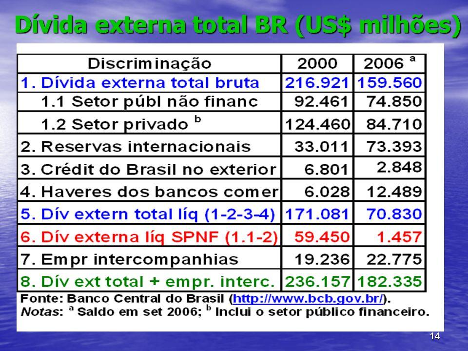 Dívida externa total BR (US$ milhões)