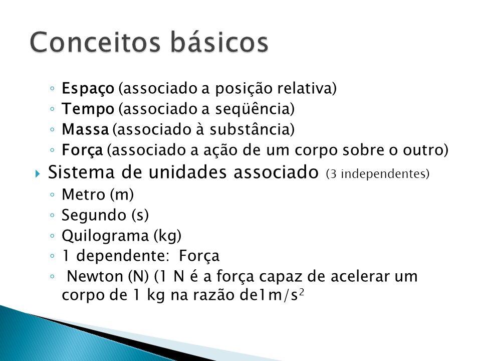 Conceitos básicos Sistema de unidades associado (3 independentes)