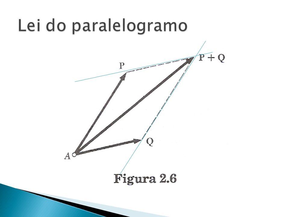 Lei do paralelogramo