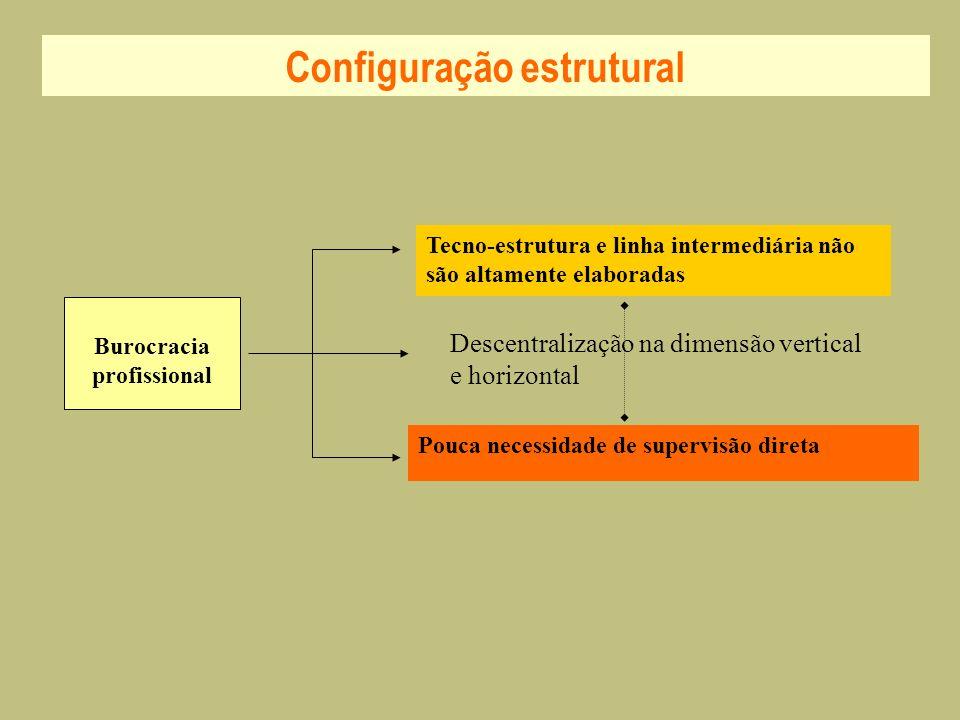 Configuração estrutural