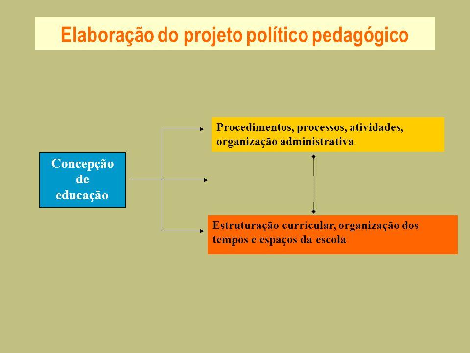 Elaboração do projeto político pedagógico