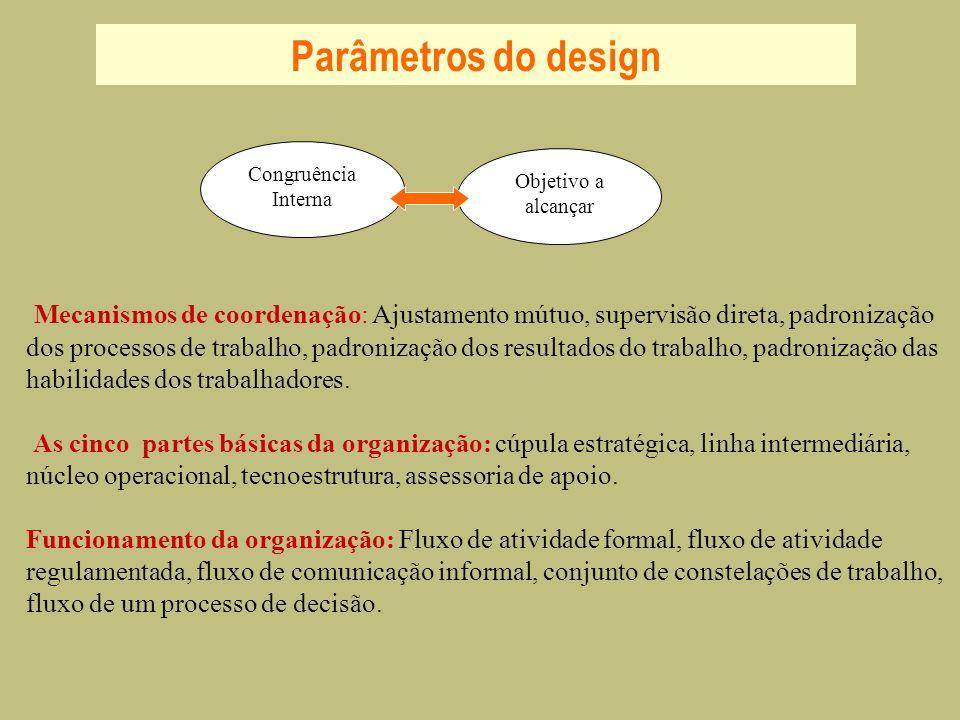Parâmetros do design Congruência Interna. Objetivo a alcançar.
