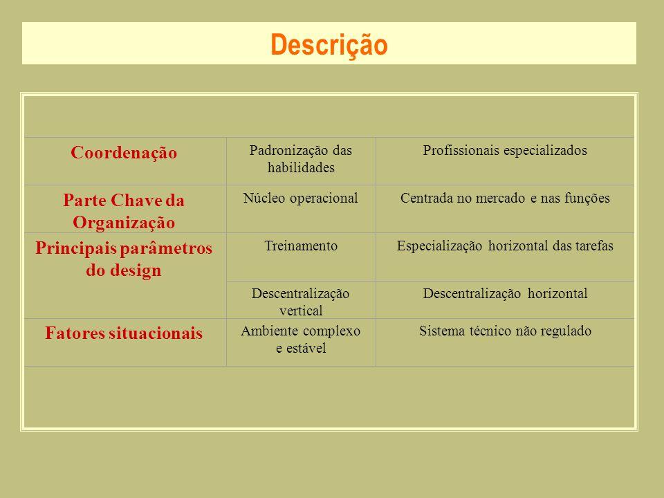 Parte Chave da Organização Principais parâmetros do design