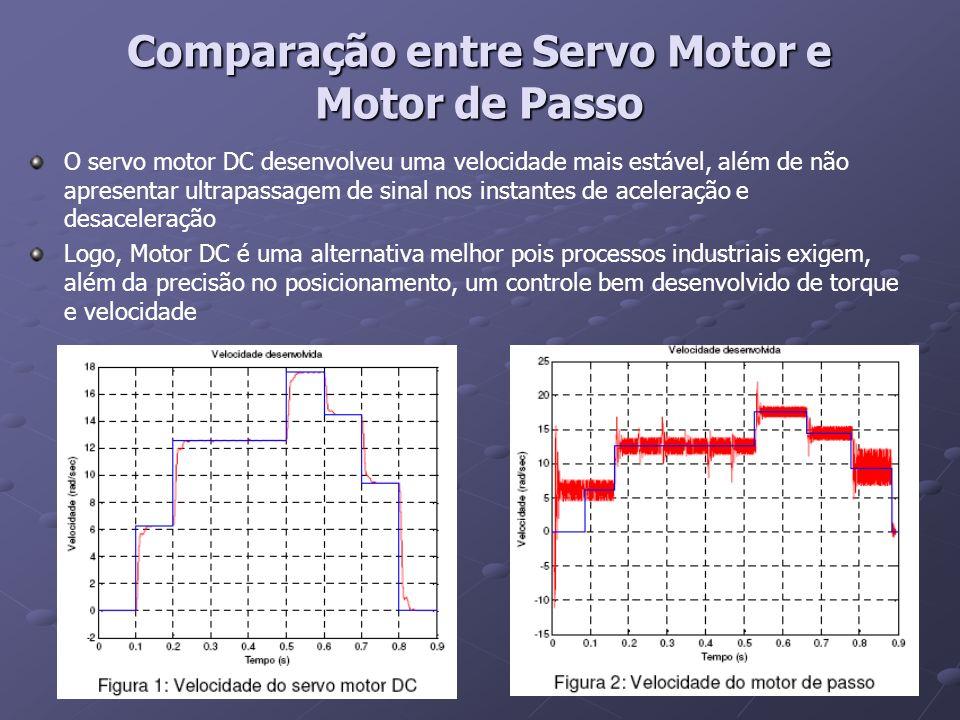 Comparação entre Servo Motor e Motor de Passo