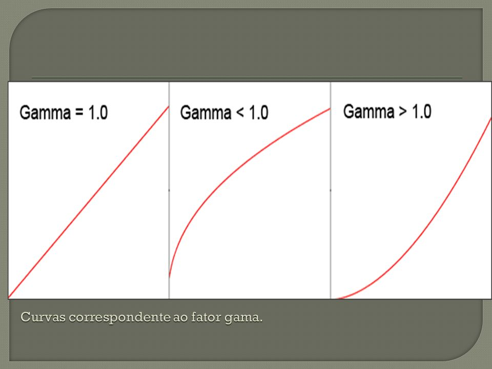 Curvas correspondente ao fator gama.