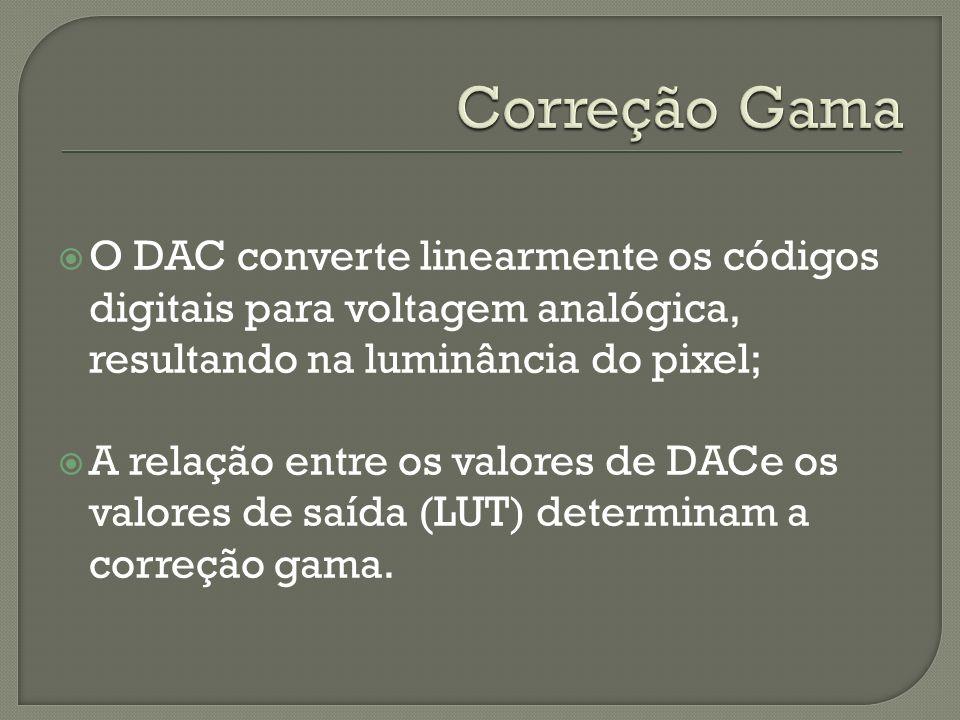 Correção GamaO DAC converte linearmente os códigos digitais para voltagem analógica, resultando na luminância do pixel;