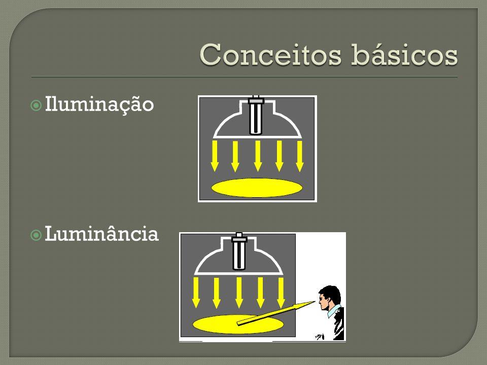 Conceitos básicos Iluminação Luminância