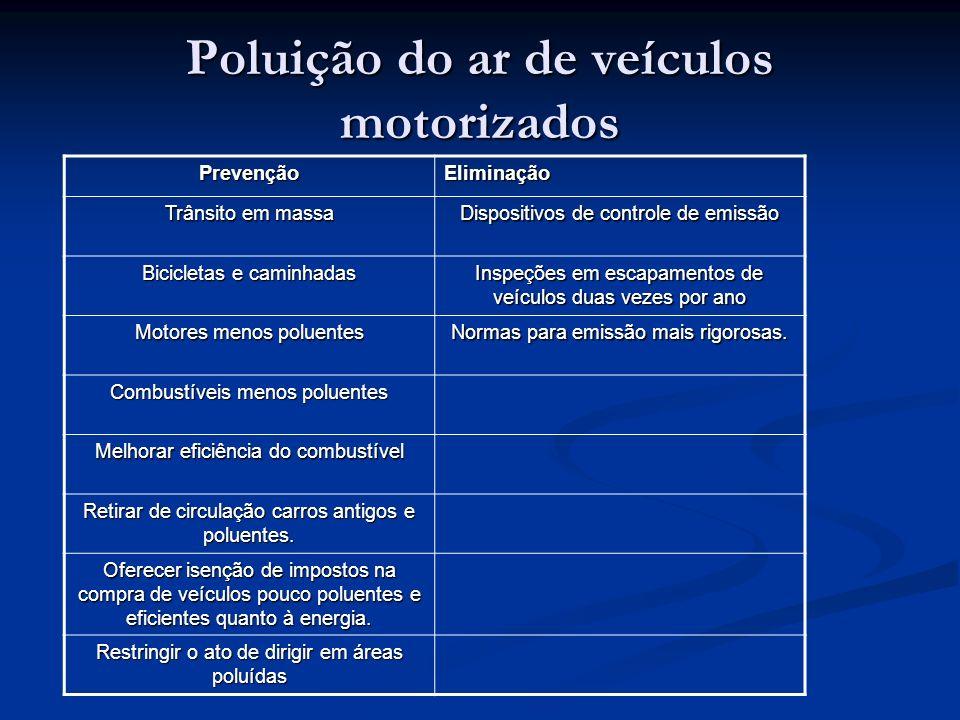 Poluição do ar de veículos motorizados