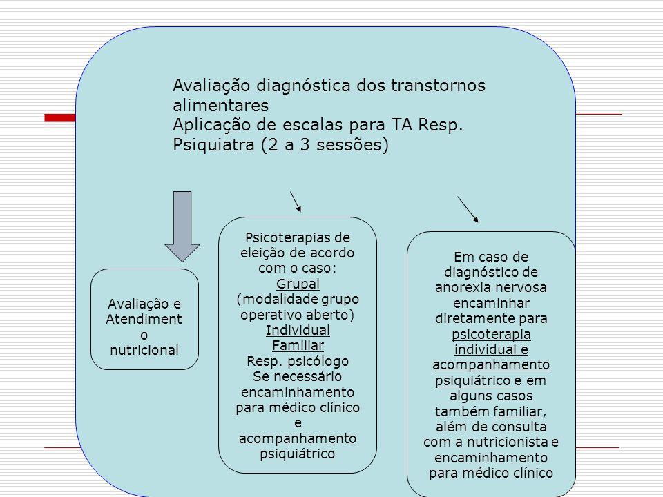 Avaliação diagnóstica dos transtornos alimentares