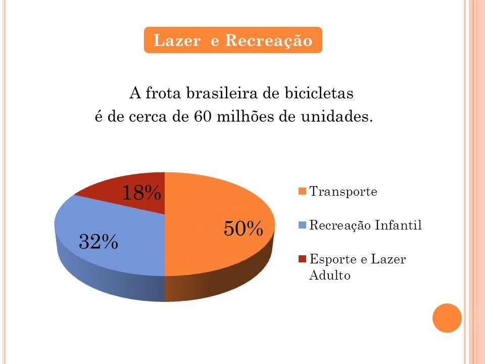 A frota brasileira de bicicletas é de cerca de 60 milhões de unidades.