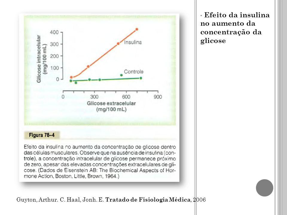 Efeito da insulina no aumento da concentração da glicose