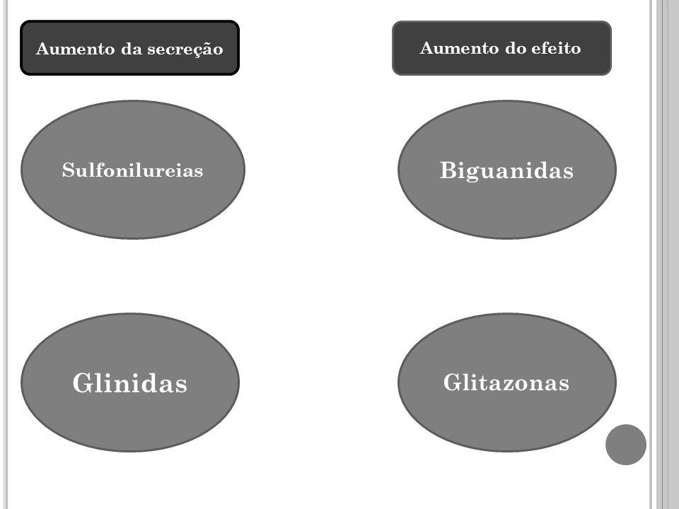 Glinidas Biguanidas Glitazonas Sulfonilureias Aumento da secreção